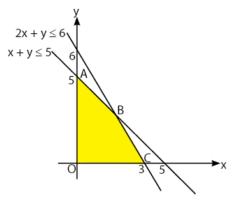 Materi Program Linear Matematika SMA