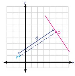 Cara menghitung jarak titik dan garis