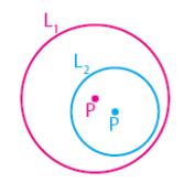 Kedudukan Antara Dua Lingkaran