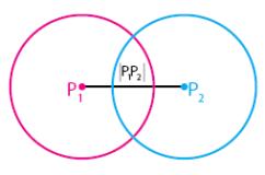 Kedua lingkaran berpotongan di dua titik