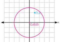 Kedudukan titik terhadap lingkaran