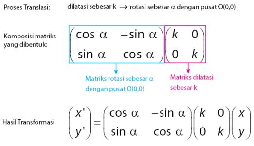 Komposisi Transformasi Geometri dengan matriks