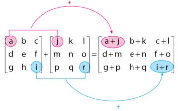 Penjumlahan Matriks
