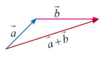 Penjumlahan Dua Vektor Metode Segitiga