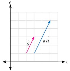 Perkalaian skalar vektor