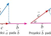 Proyeksi Skalar dan Perkalian Vektor Ortogonal