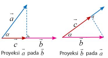 Proyeksi Skalar dan Proyeksi Vektor Ortogonal