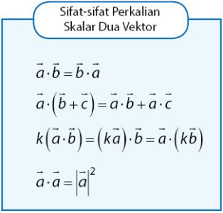 Sifat-sifat perkalian dua vektor