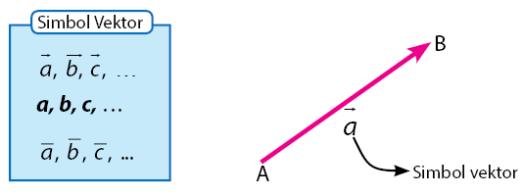 Materi Vektor Matematika SMA