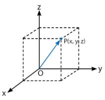 Vektor di Ruang Dimensi Tiga