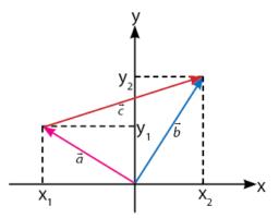 Penjumlahan Dua Vektor di Ruang Dimensi Dua