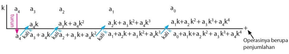 Proses perhitungan cara horner
