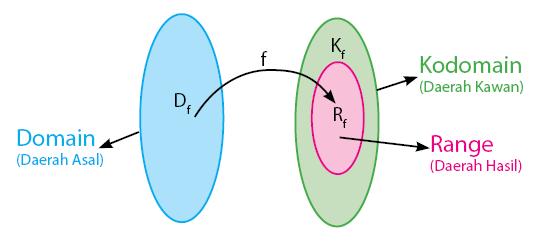 Relasi dan fungsi pengertian perbedaan dan contoh soal domain kodomain dan range ccuart Images