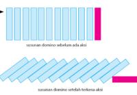 Efek Domino Induksi Matematika