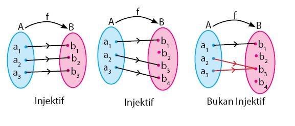 Relasi dan fungsi pengertian perbedaan dan contoh soal fungsi injektif satu satu ccuart Images