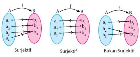 Relasi dan fungsi pengertian perbedaan dan contoh soal fungsi surjektif fungsi onto ccuart Images