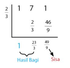 Metode Horner untuk Pembagian suku banyak 1