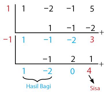 Metode Horner untuk Pembagian suku banyak 3