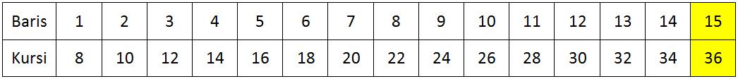 Pembahasan Pola Barisan Bilangan