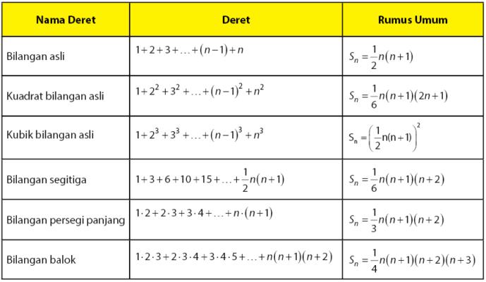 Rumus Umum Deret Geometri