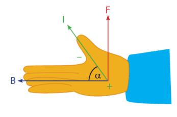 Kaidah tangan kanan gaya lorentz