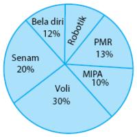 Contoh soal penyajian data matematika smp 1 penyajian data diagram lingkaran ccuart Choice Image