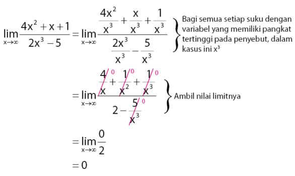 cara mengerjakan limit tak hingga bentuk pecahan