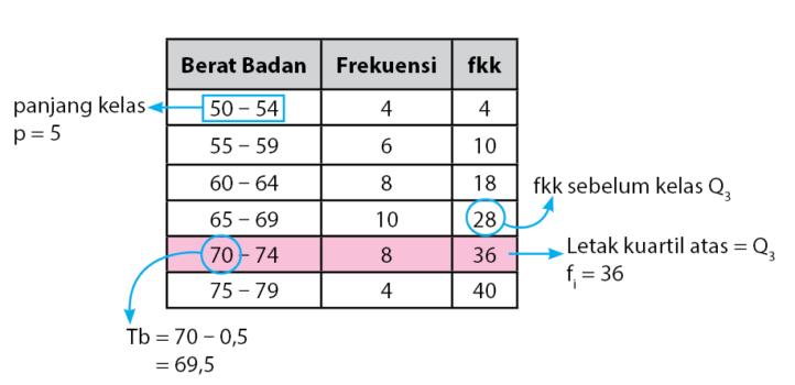 Kuartil atas data kelompok