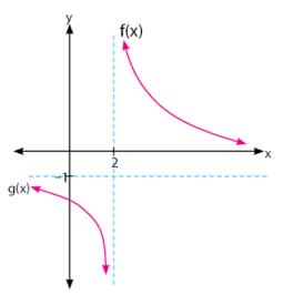 Nilai Limit Fungsi di Tak Hingga