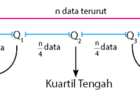 Nilai Kuartil Data Tunggal