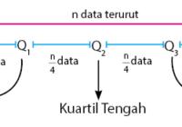 Nilai Kuartil Data Tunggal