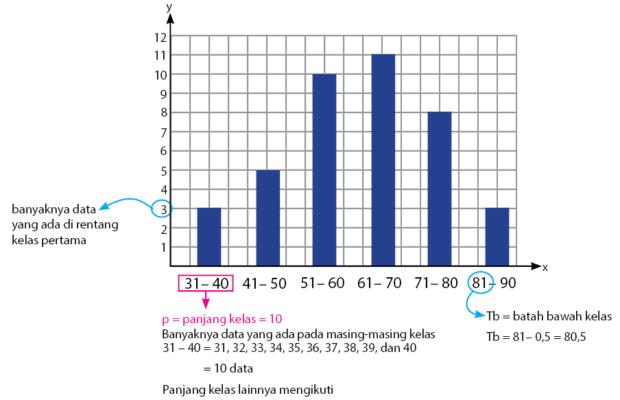Penyajian Data Kelompok dalam bentuk diagram batang