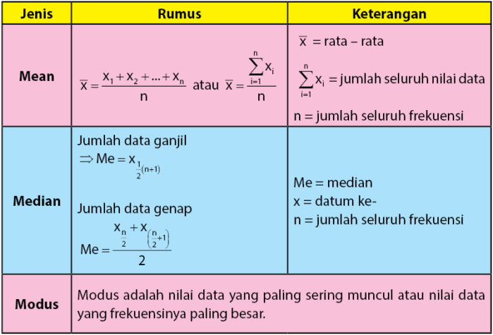 rumus mean modus median data tunggal