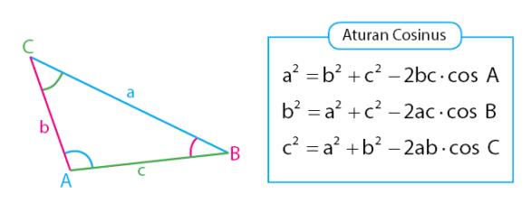 aturan cosinus