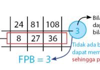 cara cepat menentukan fpb dengan petak sawah