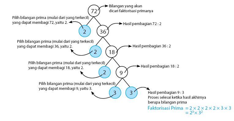 faktorisasi prima