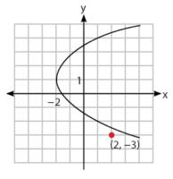 Gambar titik di luar parabola