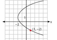 Gambar titik pada parabola