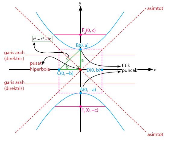 hiperbola vertikal