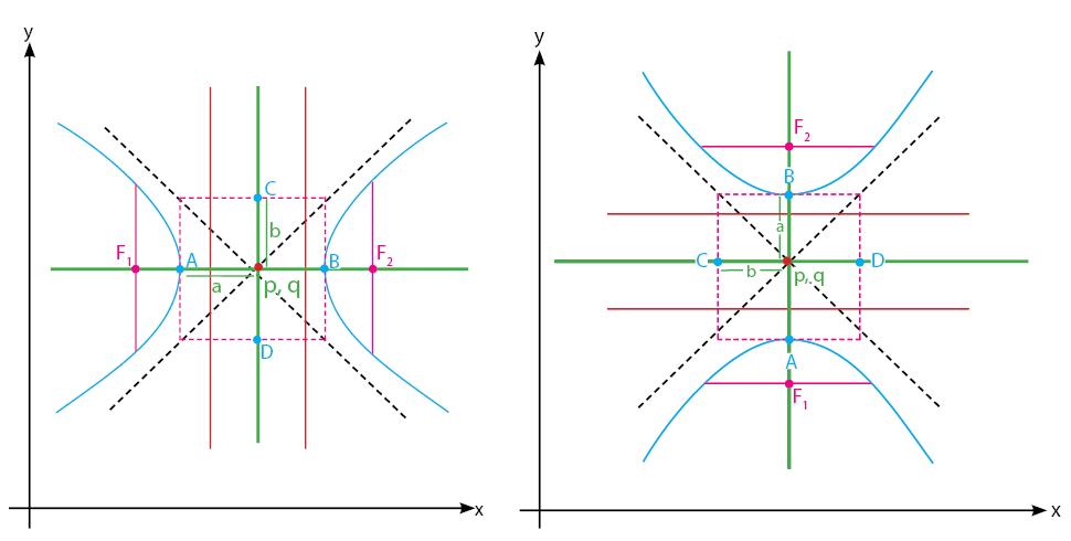 hiperbola pada pusat P