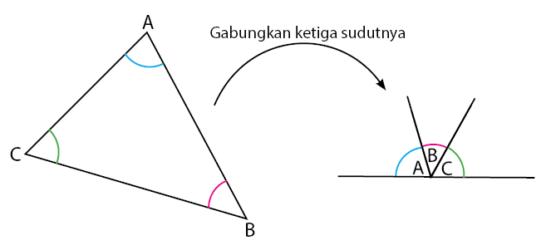 jumlah sudut dalam segitiga