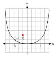 kedudukan titik di dalam parabola