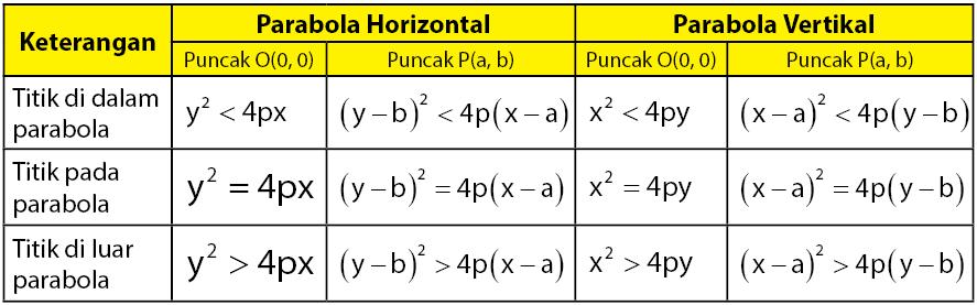 Kedudukan titik terhadap parabola