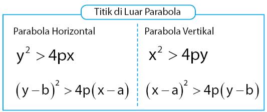 kriteria titik di luar parabola