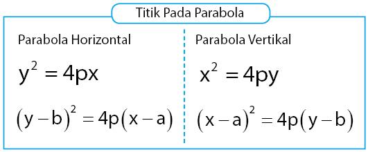 Kriteria titik pada parabola