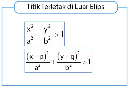 Kriteria titik terletak di luar elips
