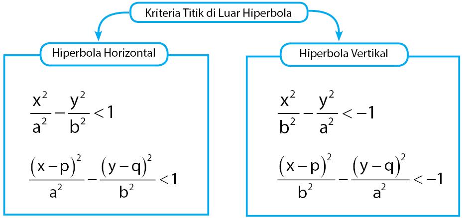 kriteria titik terletak di luar hiperbola