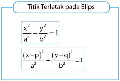 Kriteria titik terletak pada elips