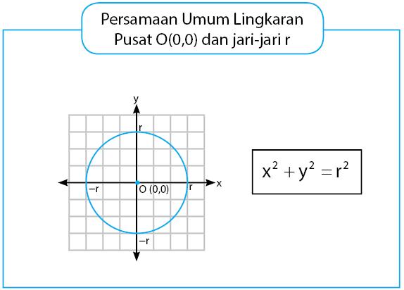 lingkaran pusat O