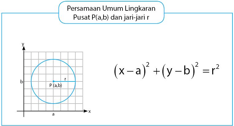 lingkaran pusat P